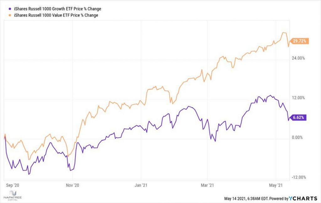 iShares Russel 1000 Growth ETF Price % Change
