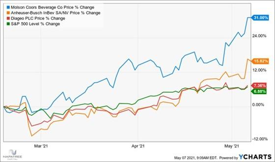 A recent addition to the Focused Value portfolio: Molson Coors