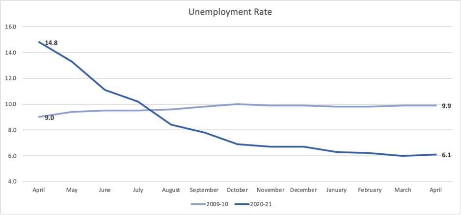 This week our investment committee looked at the recent employment data as our economy booms. Napatree Capital