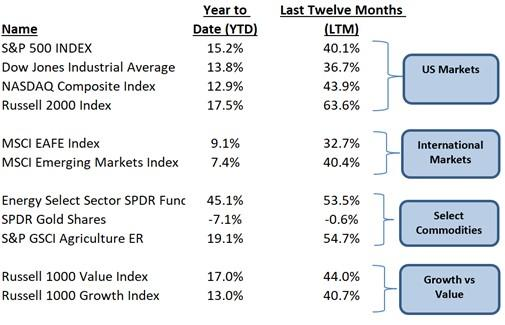 2021 Investment returns for the first 6 months - Napatree Capital.