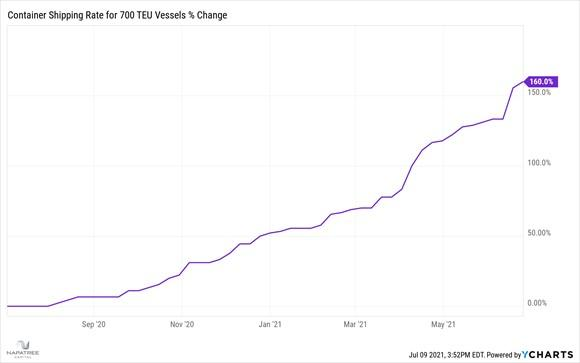 Container Shipping Rate for 700 TEU Vessels % change. - Napatree Capital.